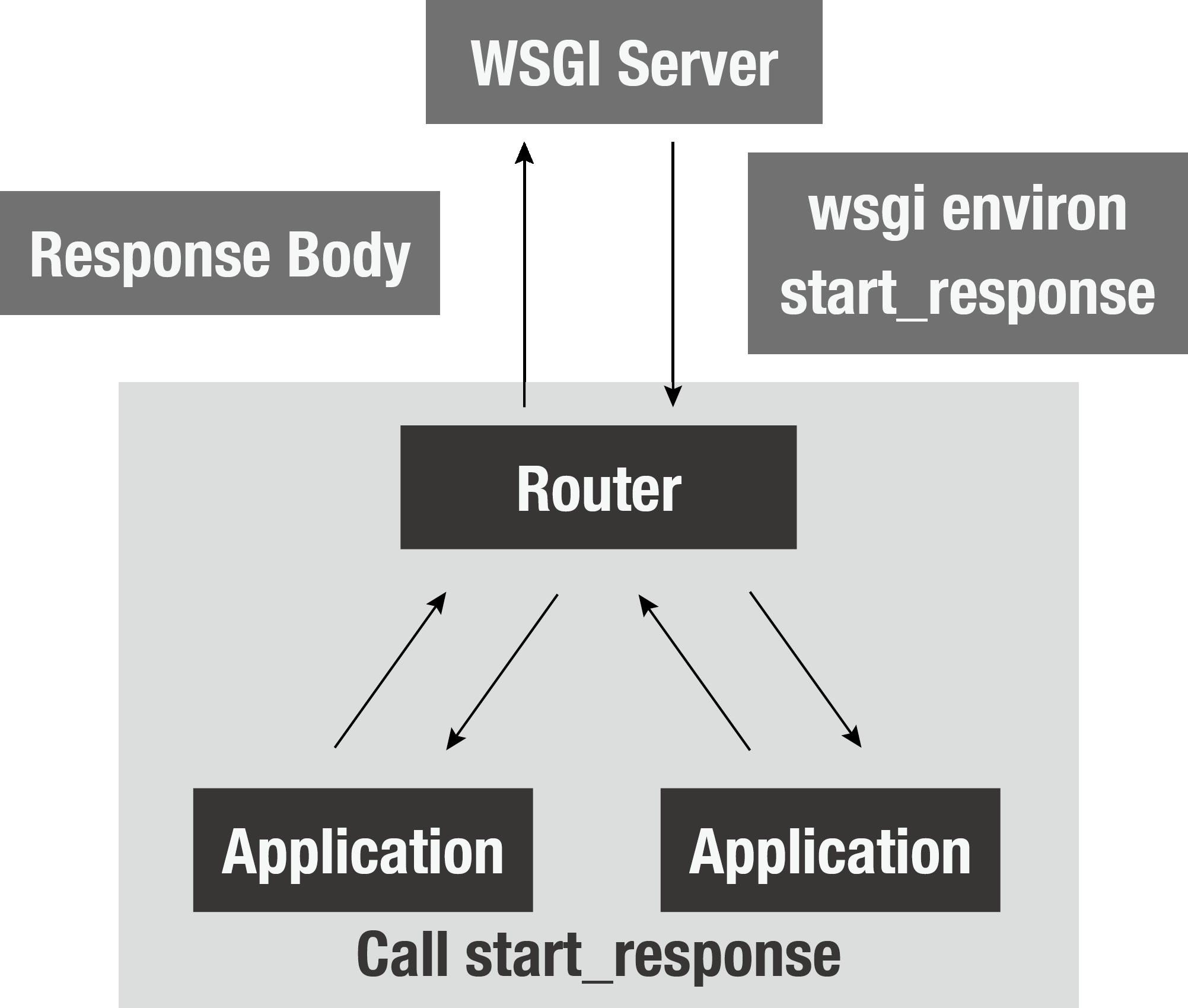 https://c-bata.link/webframework-in-python/_images/router.png